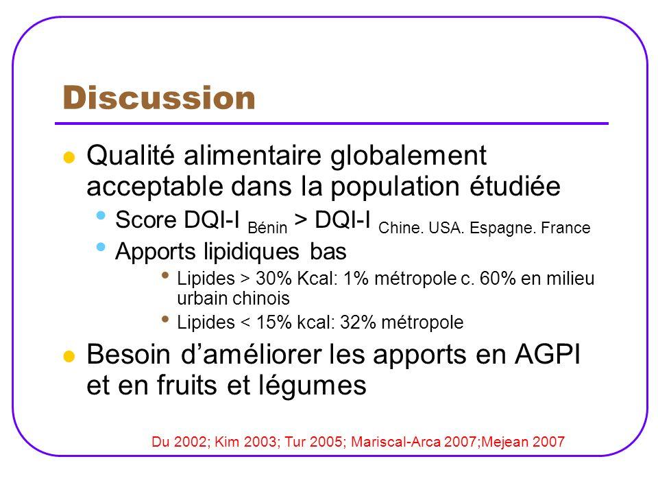 Discussion Qualité alimentaire globalement acceptable dans la population étudiée. Score DQI-I Bénin > DQI-I Chine. USA. Espagne. France.