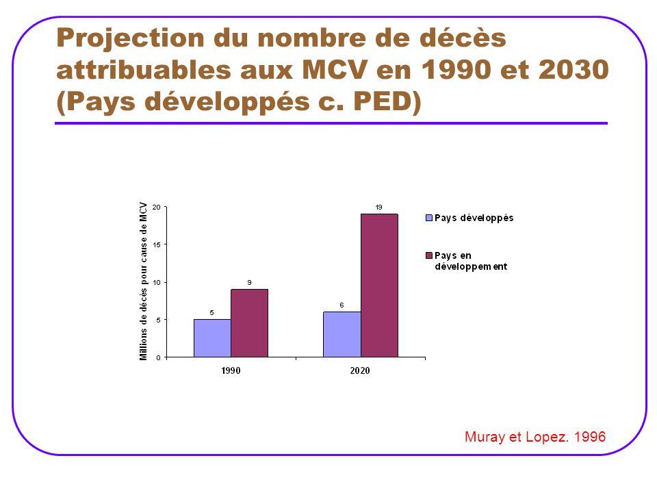 Projection du nombre de décès attribuables aux MCV en 1990 et 2030 (Pays développés c. PED)