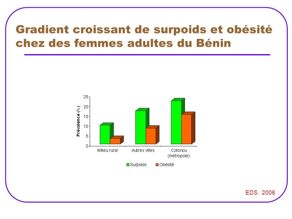 Gradient croissant de surpoids et obésité chez des femmes adultes du Bénin