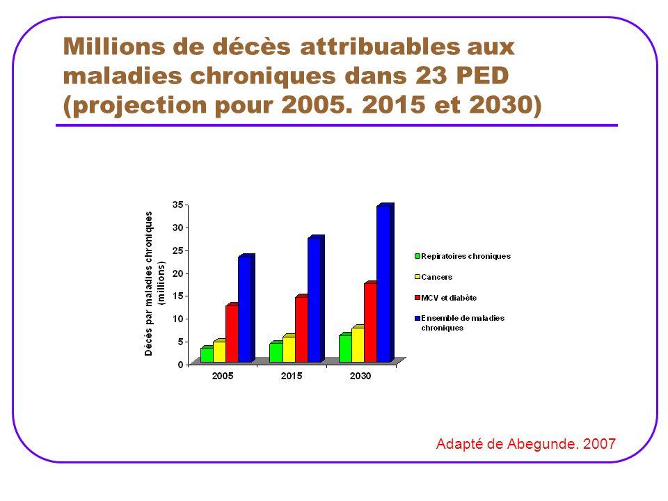Millions de décès attribuables aux maladies chroniques dans 23 PED (projection pour 2005. 2015 et 2030)