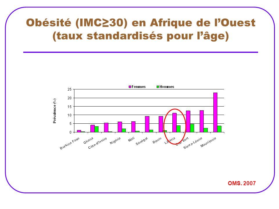 Obésité (IMC≥30) en Afrique de l'Ouest (taux standardisés pour l'âge)