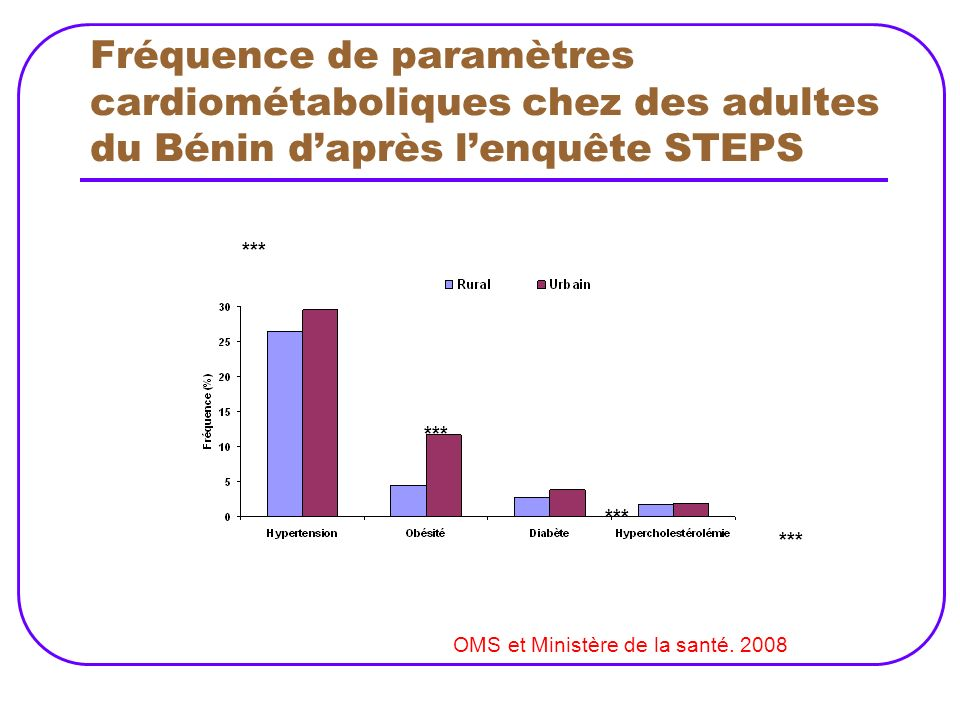Fréquence de paramètres cardiométaboliques chez des adultes du Bénin d'après l'enquête STEPS