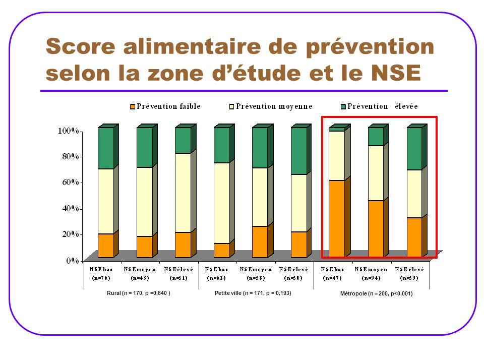Score alimentaire de prévention selon la zone d'étude et le NSE