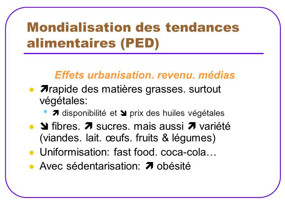 Mondialisation des tendances alimentaires (PED)
