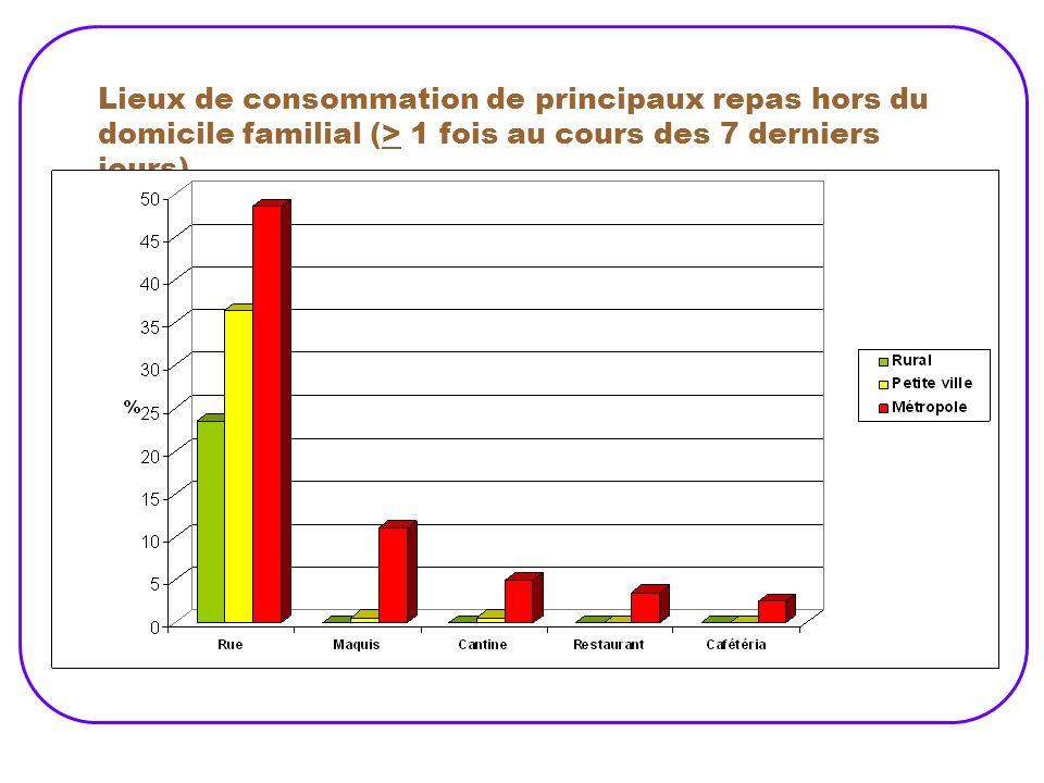 Lieux de consommation de principaux repas hors du domicile familial (> 1 fois au cours des 7 derniers jours)