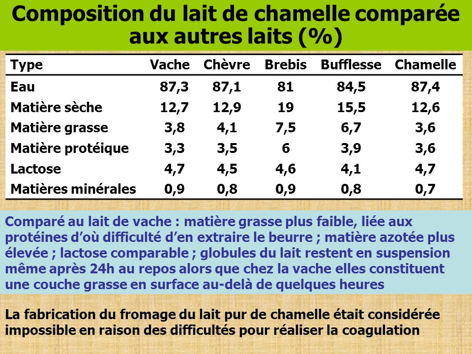 Composition du lait de chamelle comparée aux autres laits (%)