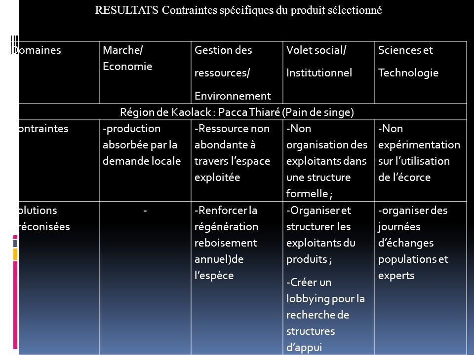RESULTATS Contraintes spécifiques du produit sélectionné