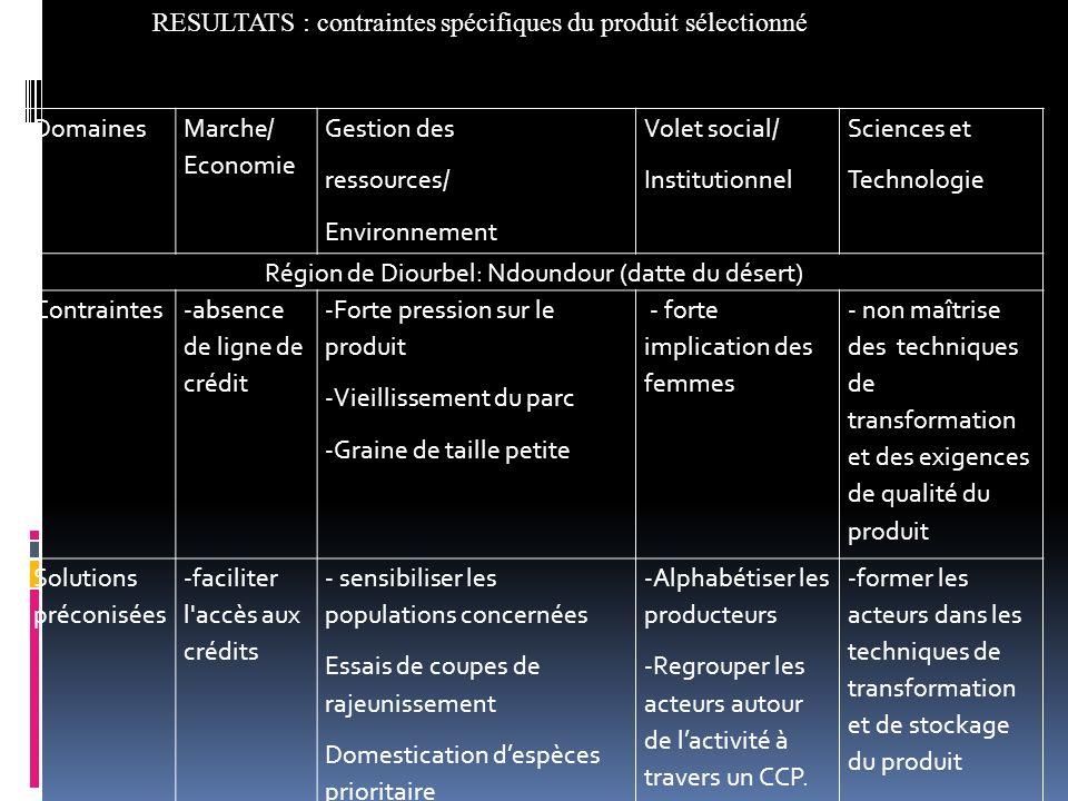 Région de Diourbel: Ndoundour (datte du désert)