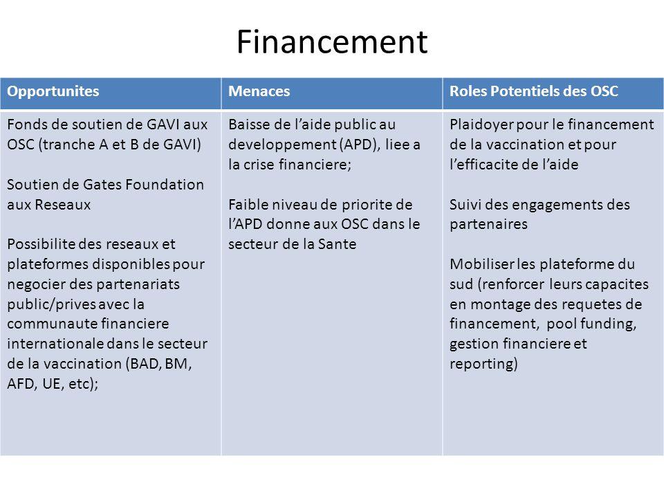 Financement Opportunites Menaces Roles Potentiels des OSC
