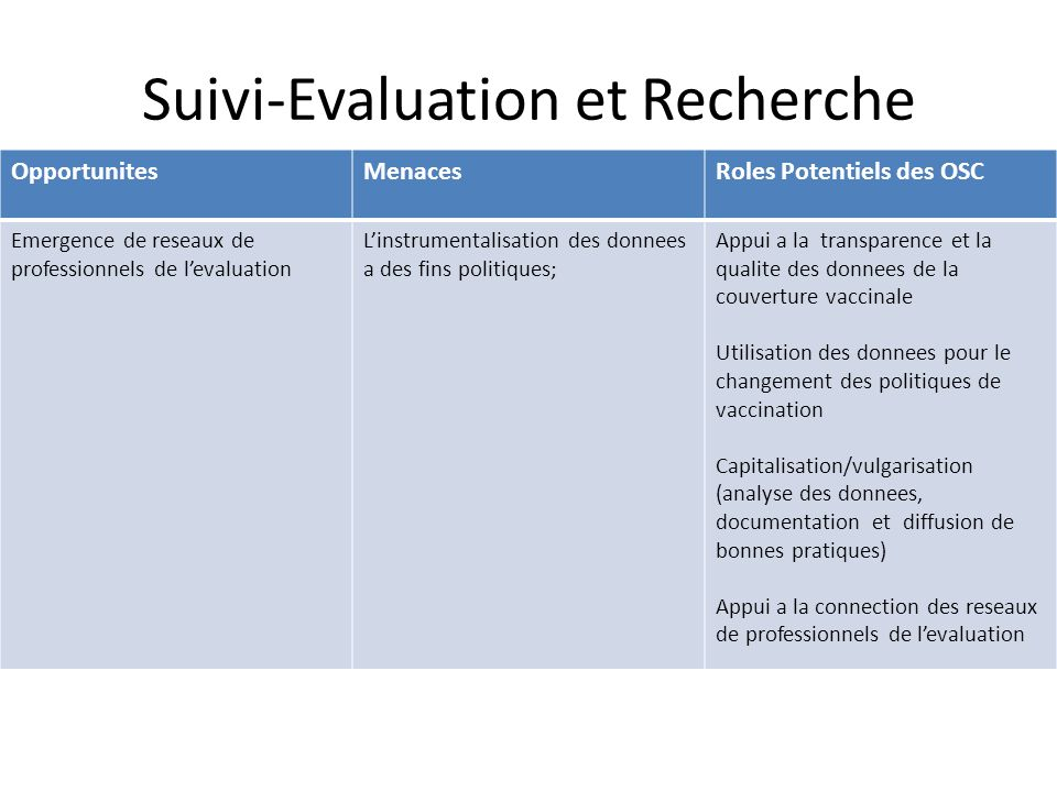Suivi-Evaluation et Recherche