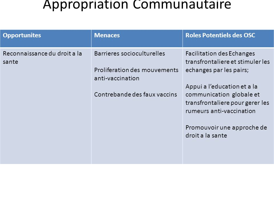 Appropriation Communautaire