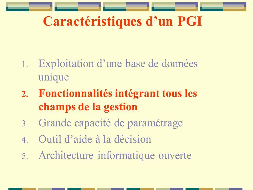 Caractéristiques d'un PGI