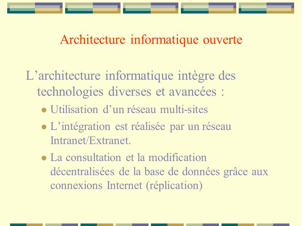 Architecture informatique ouverte