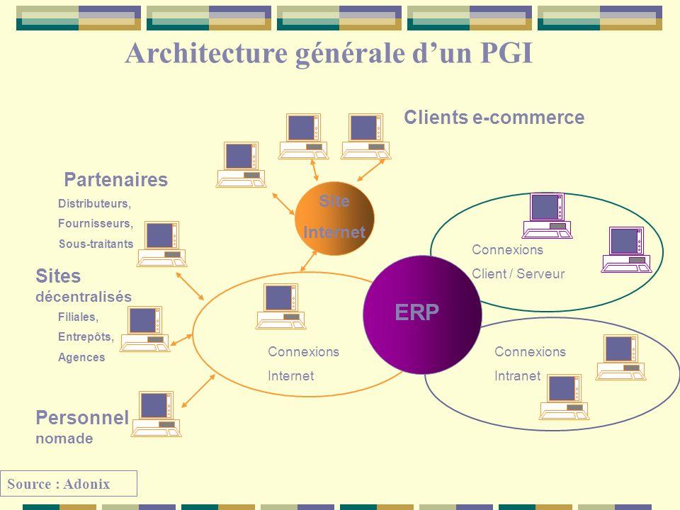 Architecture générale d'un PGI