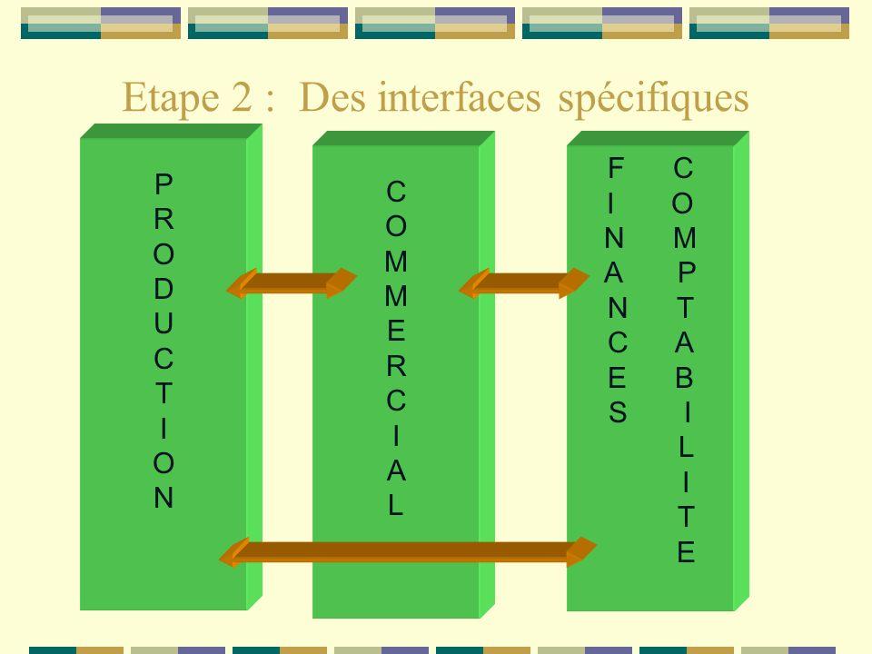 Etape 2 : Des interfaces spécifiques
