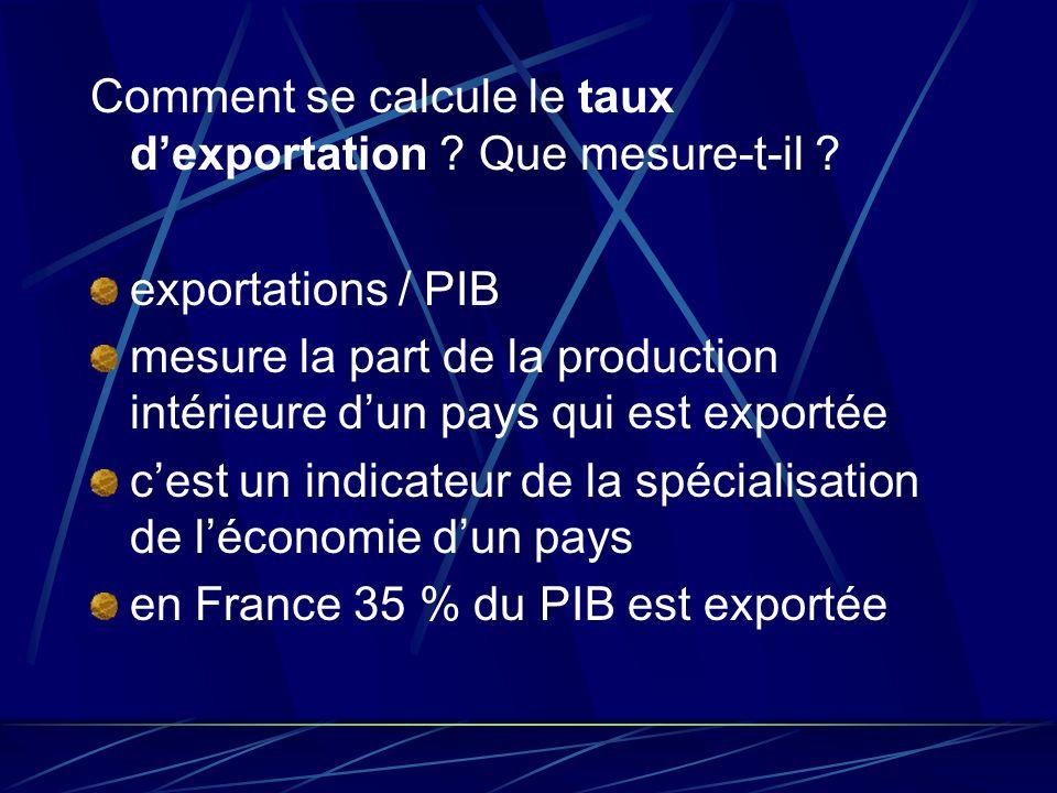 Comment se calcule le taux d'exportation Que mesure-t-il