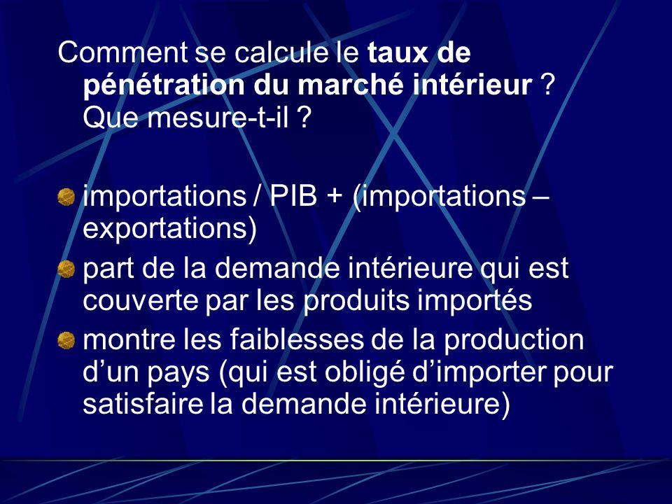 Comment se calcule le taux de pénétration du marché intérieur