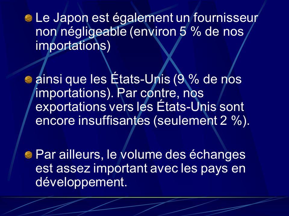 Le Japon est également un fournisseur non négligeable (environ 5 % de nos importations)