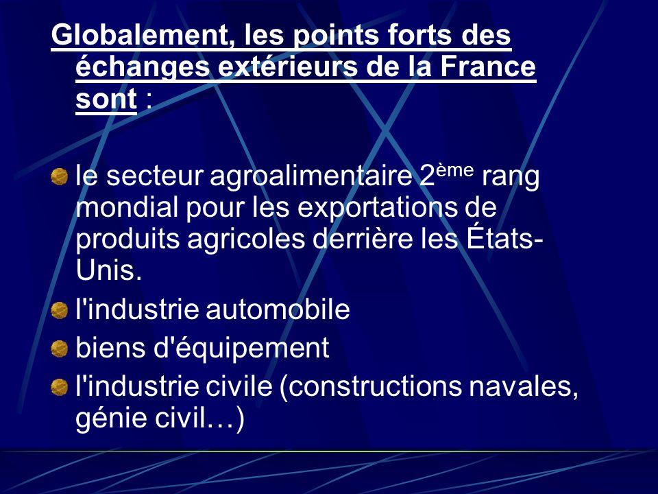 Globalement, les points forts des échanges extérieurs de la France sont :