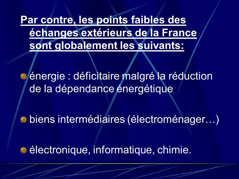 Par contre, les points faibles des échanges extérieurs de la France sont globalement les suivants: