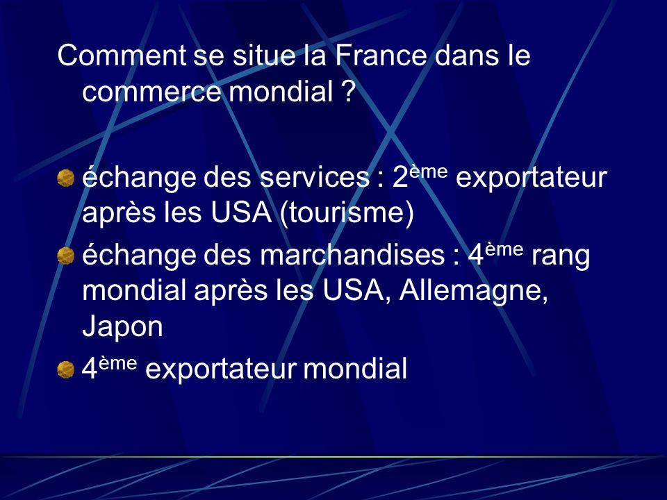 Comment se situe la France dans le commerce mondial