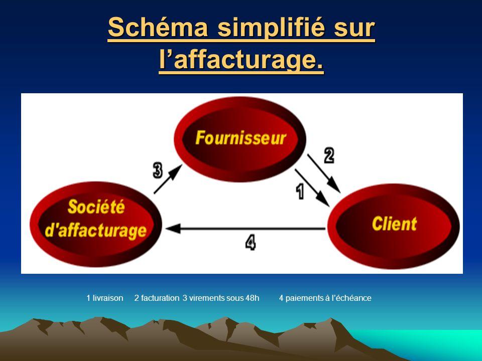 Schéma simplifié sur l'affacturage.