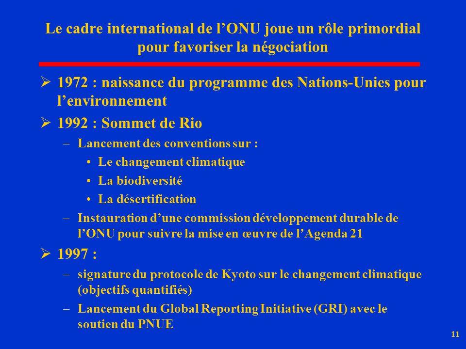 1972 : naissance du programme des Nations-Unies pour l'environnement