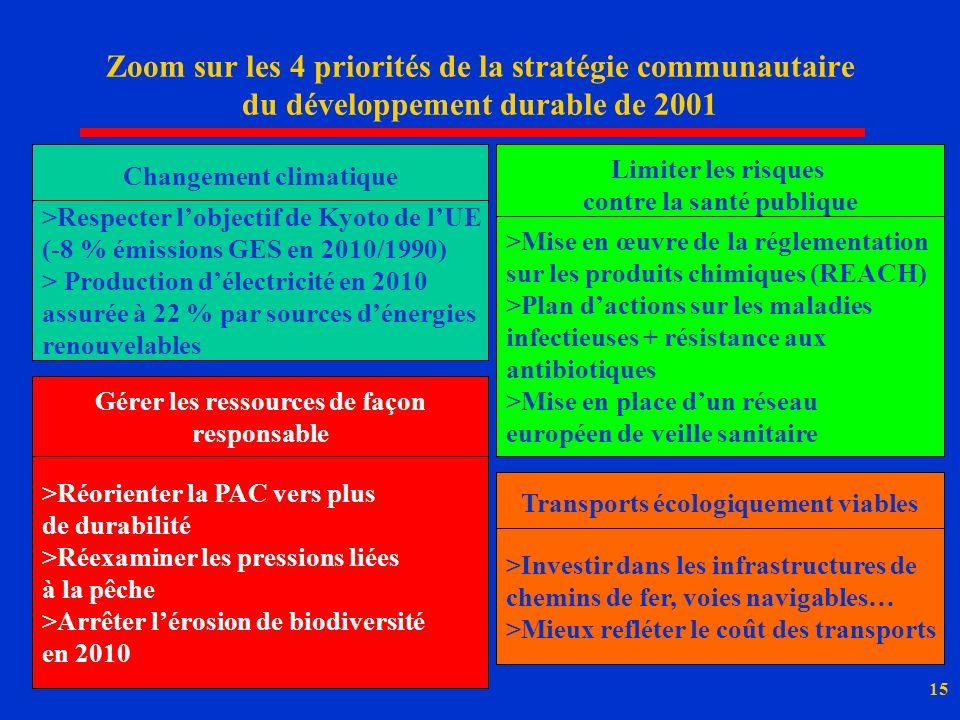 Zoom sur les 4 priorités de la stratégie communautaire du développement durable de 2001