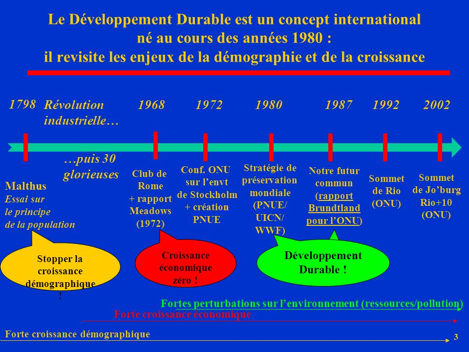 Le Développement Durable est un concept international né au cours des années 1980 : il revisite les enjeux de la démographie et de la croissance