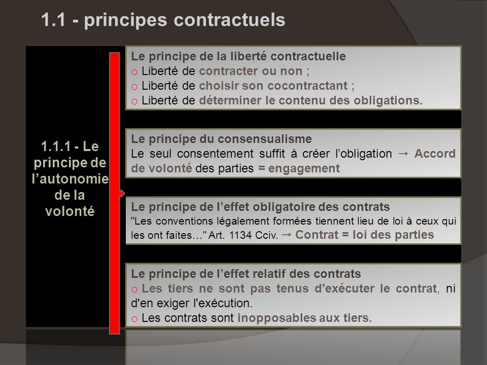 1.1 - principes contractuels