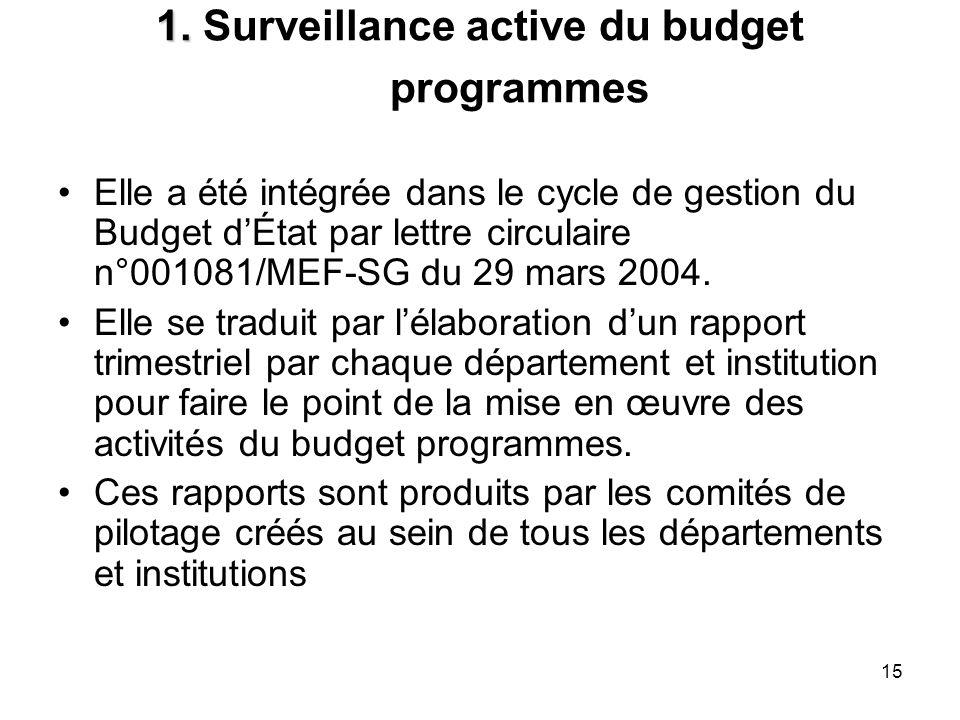1. Surveillance active du budget programmes