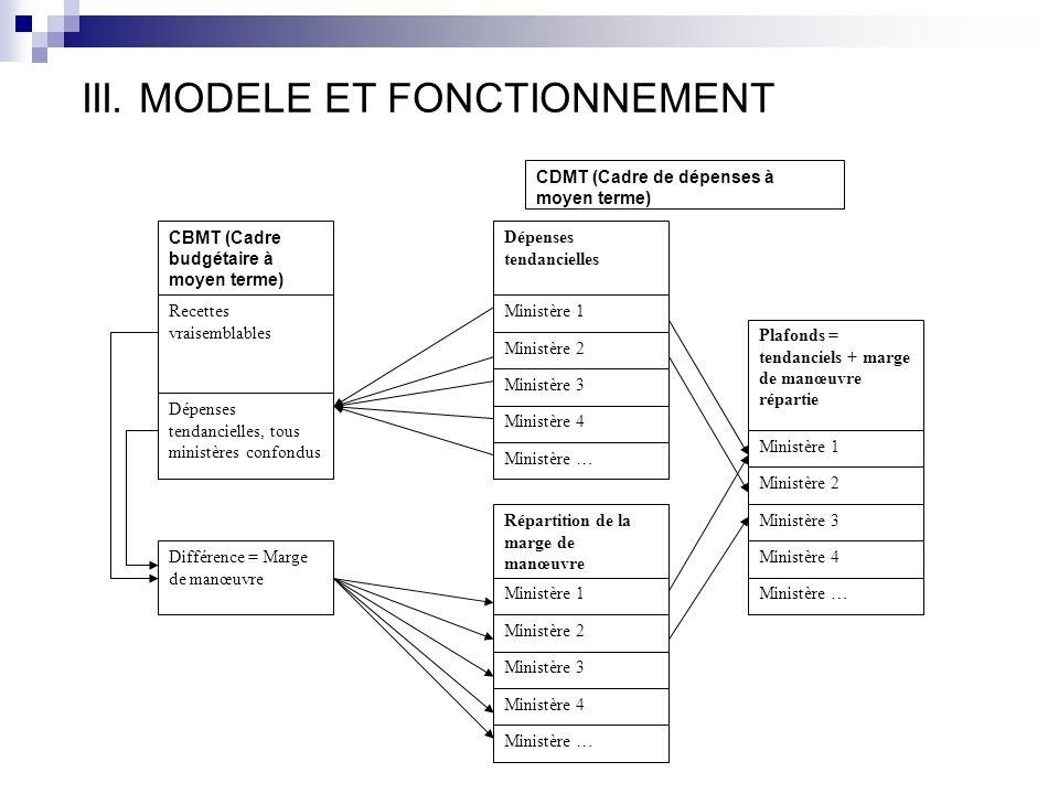 III. MODELE ET FONCTIONNEMENT