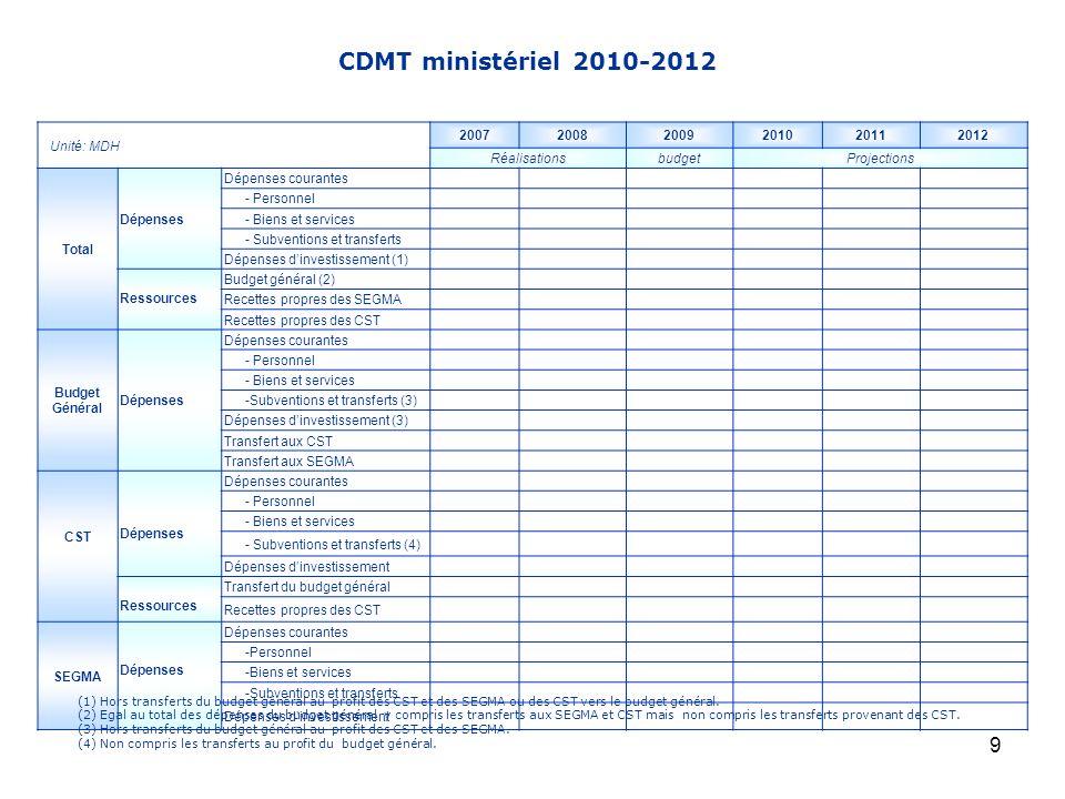 CDMT ministériel 2010-2012 Unité: MDH 2007 2008 2009 2010 2011 2012