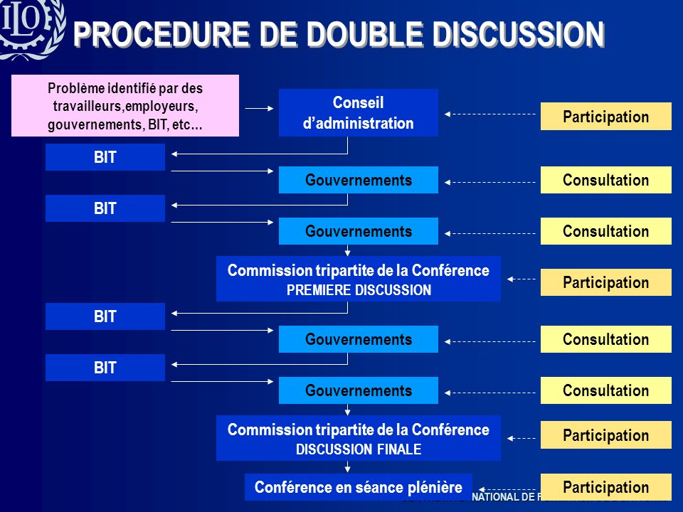PROCEDURE DE DOUBLE DISCUSSION