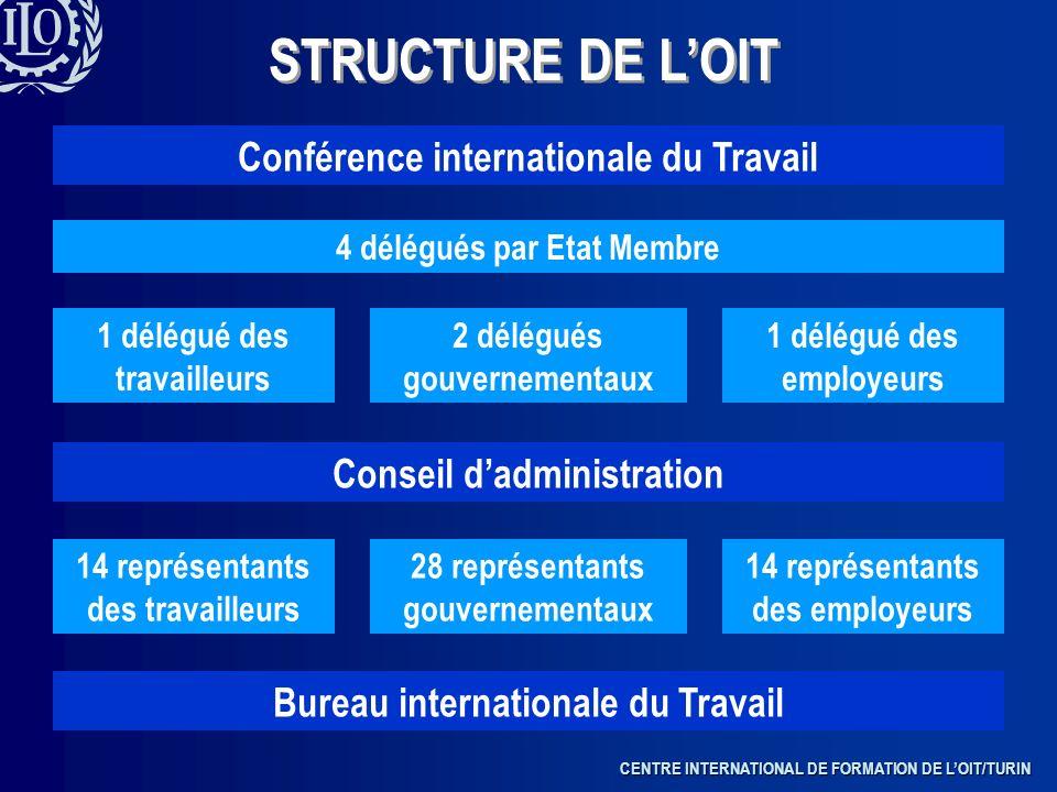 STRUCTURE DE L'OIT Conférence internationale du Travail