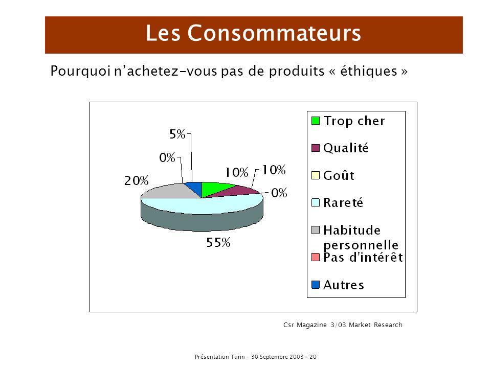 Les Consommateurs Pourquoi n'achetez-vous pas de produits « éthiques »