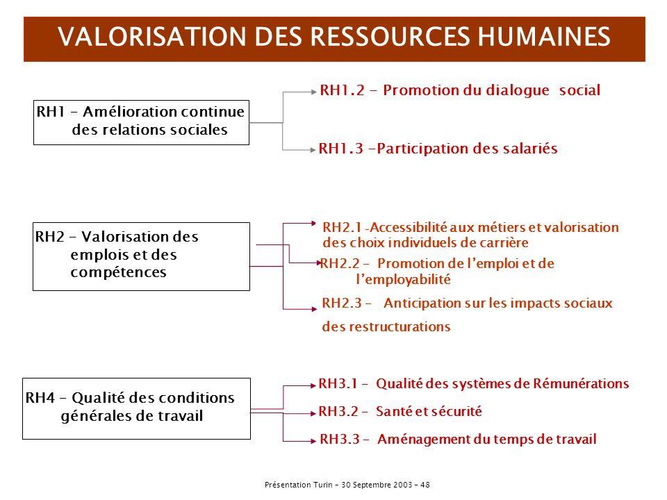 VALORISATION DES RESSOURCES HUMAINES