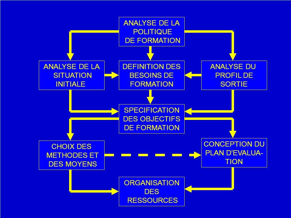 ANALYSE DE LA POLITIQUE. DE FORMATION. ANALYSE DE LA. SITUATION. INITIALE. DEFINITION DES. BESOINS DE.