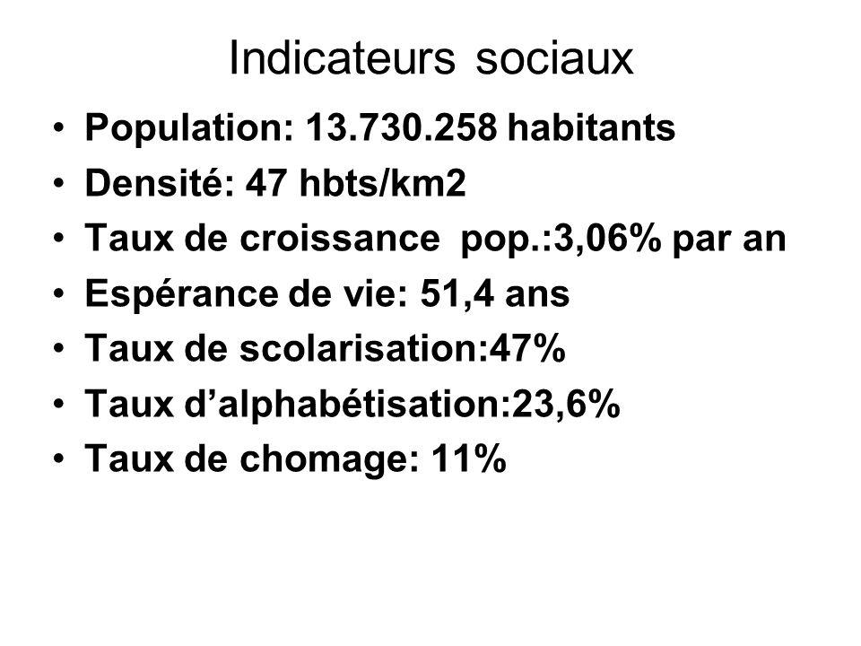 Indicateurs sociaux Population: 13.730.258 habitants