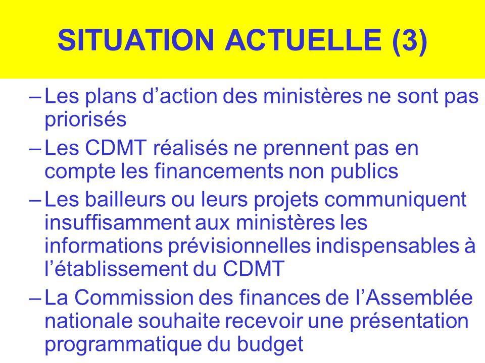 SITUATION ACTUELLE (3) Les plans d'action des ministères ne sont pas priorisés.