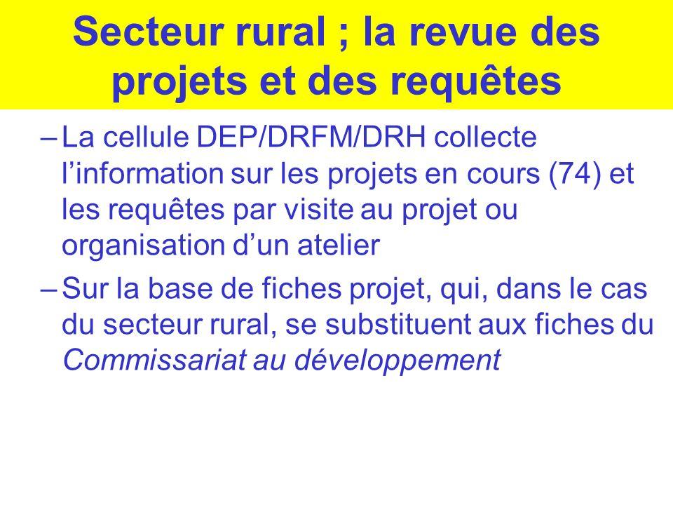 Secteur rural ; la revue des projets et des requêtes
