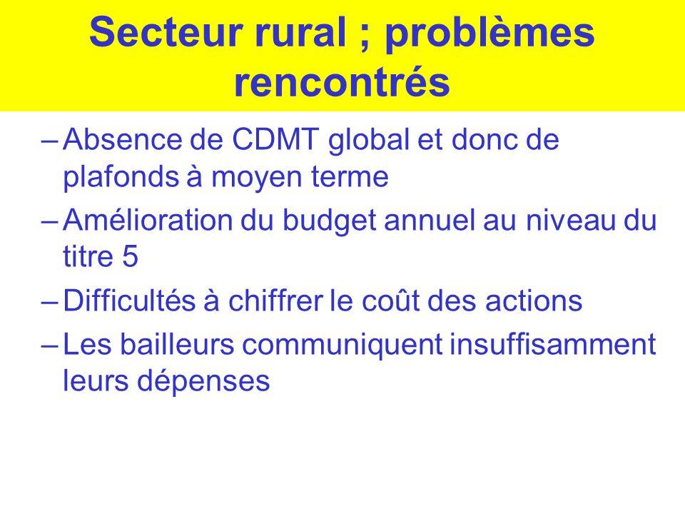 Secteur rural ; problèmes rencontrés