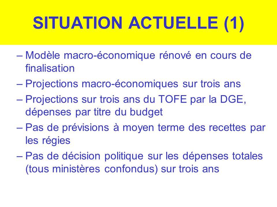 SITUATION ACTUELLE (1) Modèle macro-économique rénové en cours de finalisation. Projections macro-économiques sur trois ans.