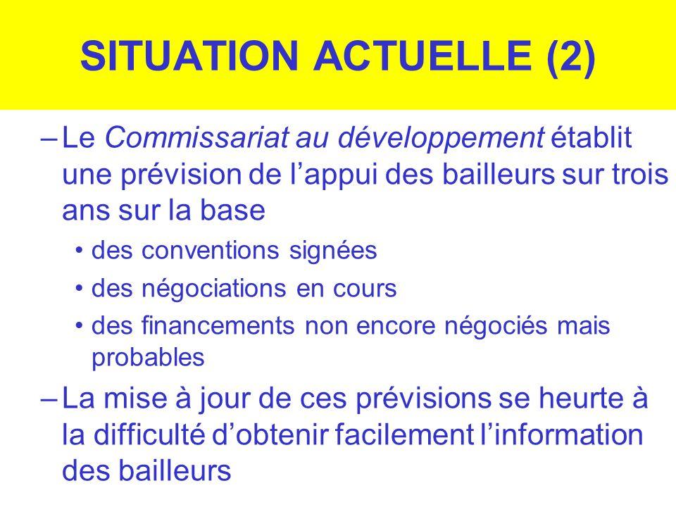 SITUATION ACTUELLE (2)Le Commissariat au développement établit une prévision de l'appui des bailleurs sur trois ans sur la base.