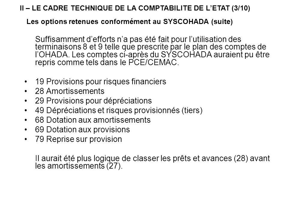 19 Provisions pour risques financiers 28 Amortissements