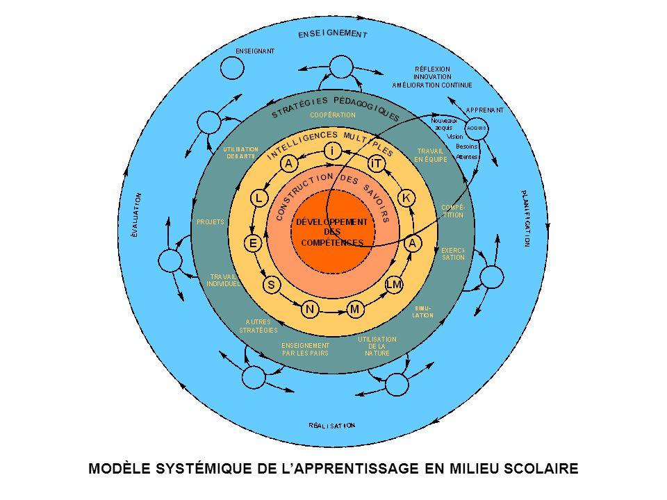 MODÈLE SYSTÉMIQUE DE L'APPRENTISSAGE EN MILIEU SCOLAIRE
