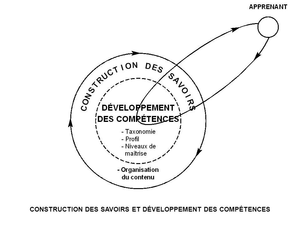 CONSTRUCTION DES SAVOIRS ET DÉVELOPPEMENT DES COMPÉTENCES