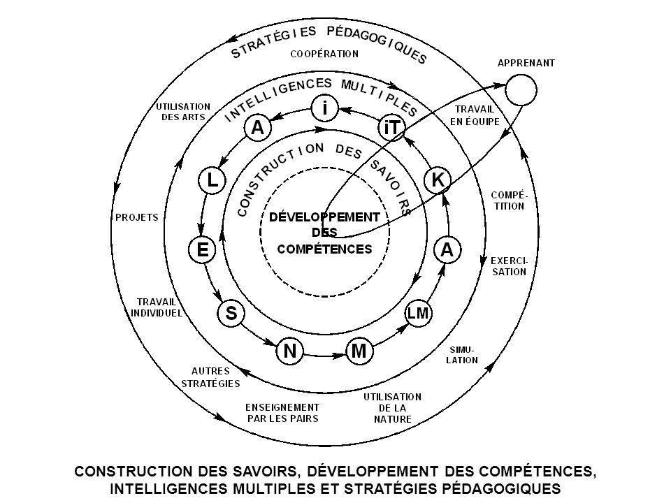 CONSTRUCTION DES SAVOIRS, DÉVELOPPEMENT DES COMPÉTENCES, INTELLIGENCES MULTIPLES ET STRATÉGIES PÉDAGOGIQUES