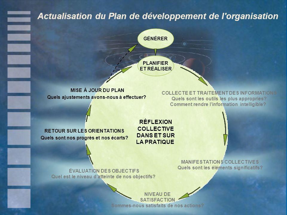 Actualisation du Plan de développement de l organisation