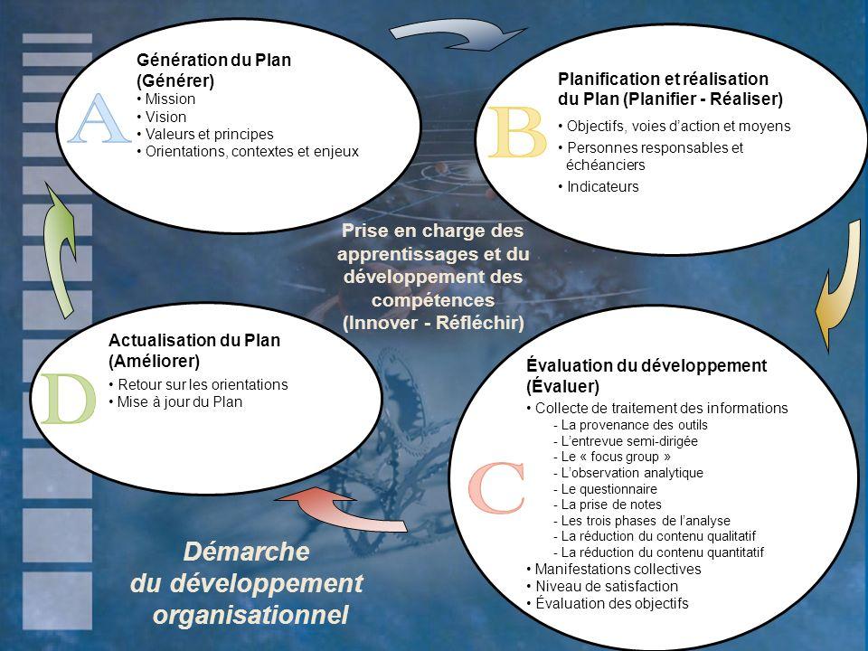 Démarche du développement organisationnel